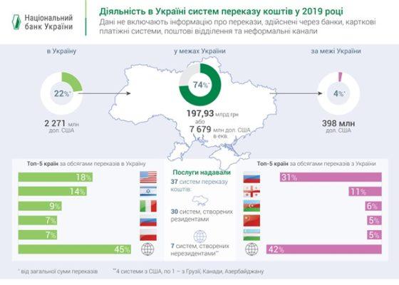 Заробітчани перераховують в Україну мільярди гривень (ФОТО)