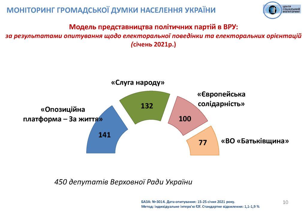 """ОПЗЖ випереджає """"слуг народу"""" в рейтингу партій на виборах в Раду - опитування"""