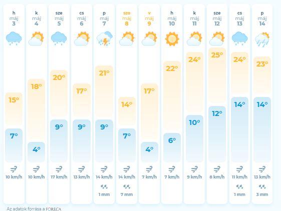 погода, Закарпаття, травень, прогноз, синоптики
